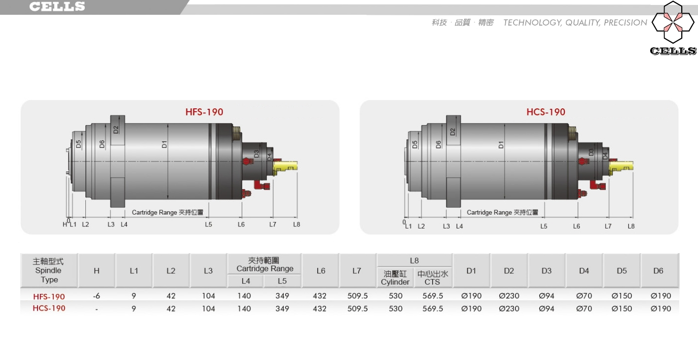 直驅電主軸-190